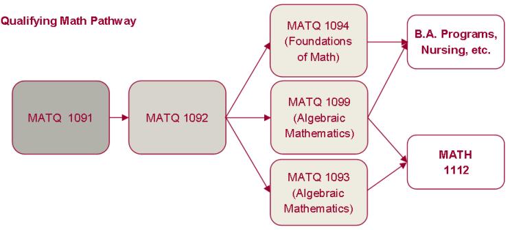MATQ Pathways
