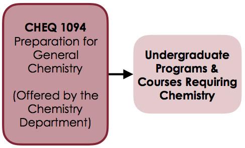 Chemistry Qualifying