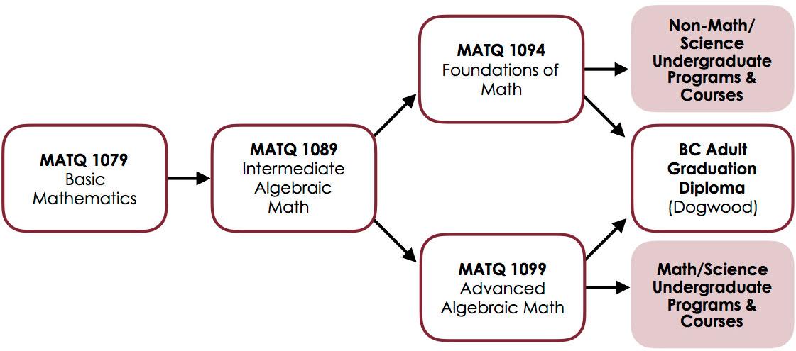 Math Qualifying