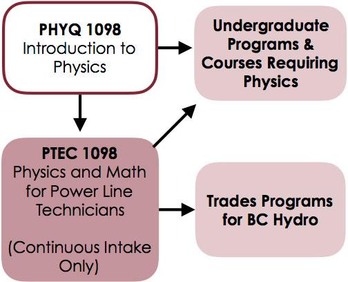 Physics Qualifying