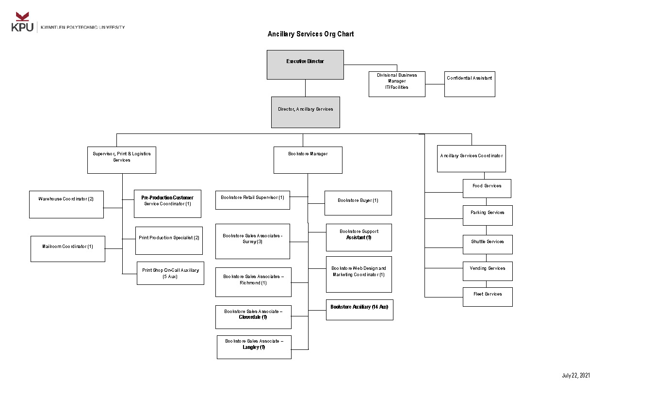 Ancillary Services ORG Chart