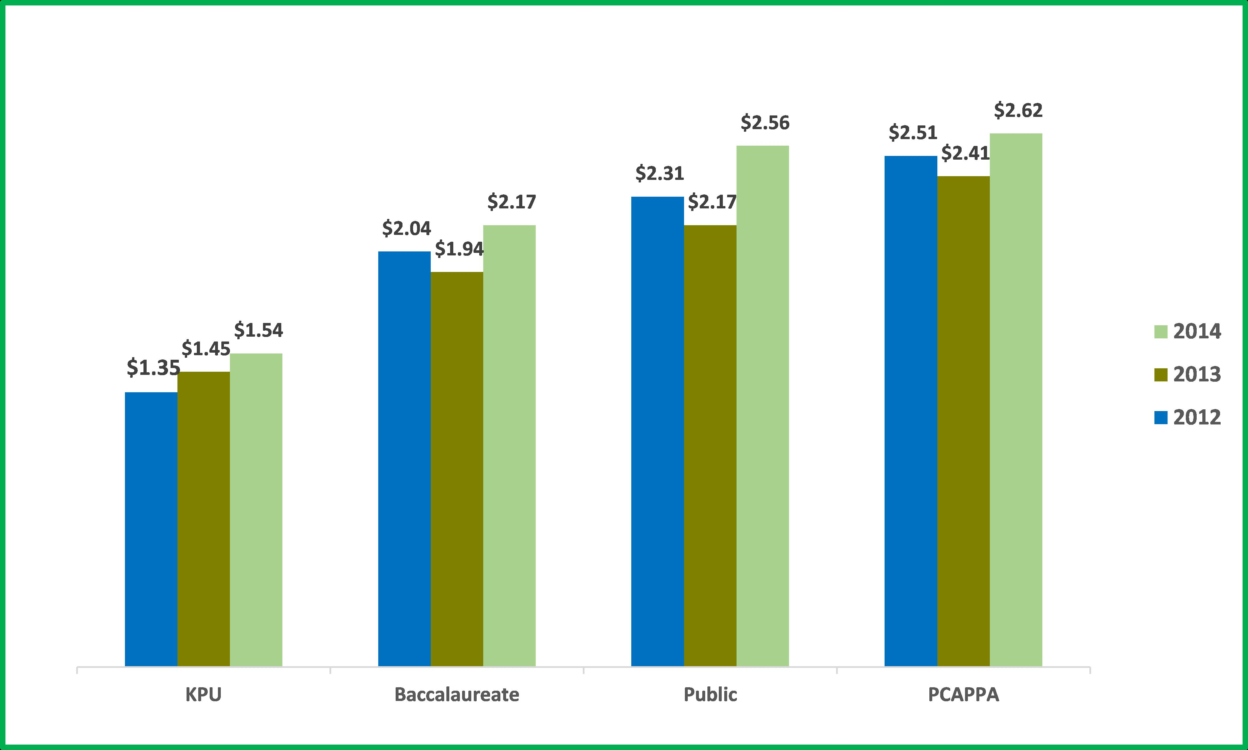 APPA Chart