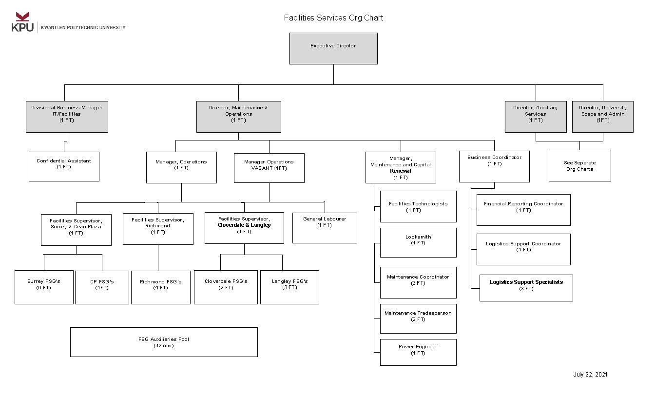 Facilities ORG Chart