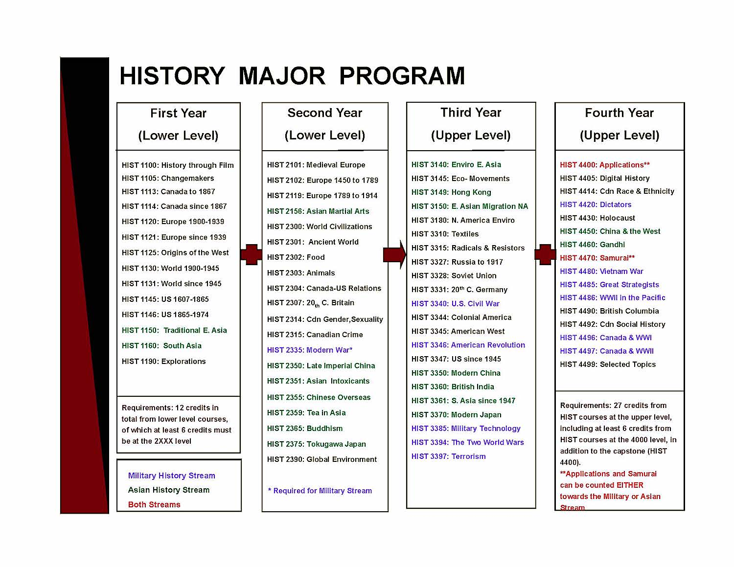 A chart showing current course offerings and program requirements for the KPU BA History Major