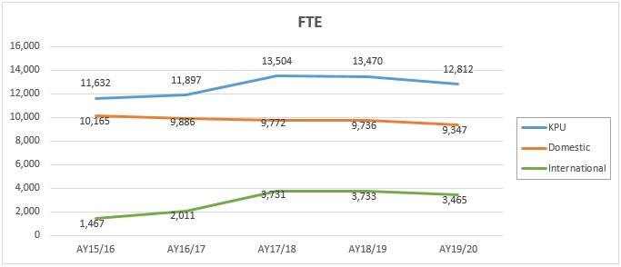 FTE graph.jpg