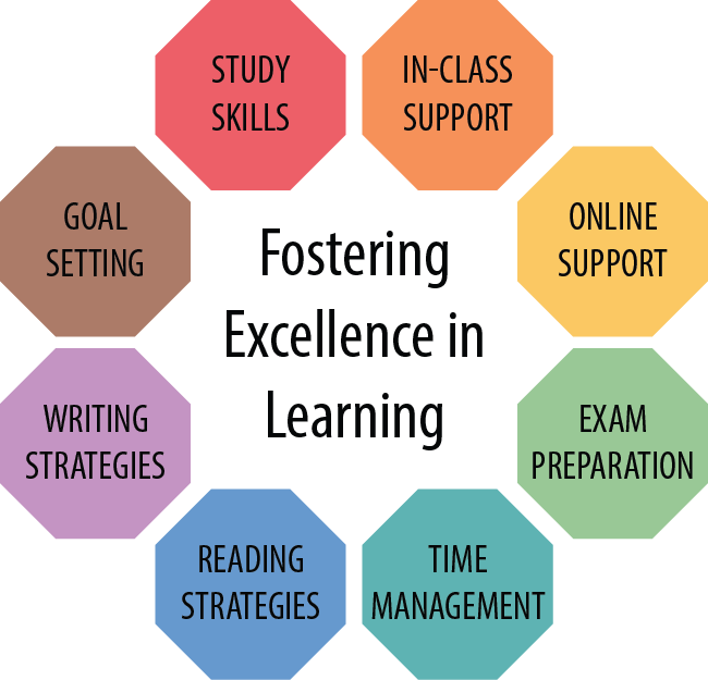 Learning Strategist - Support Graphic