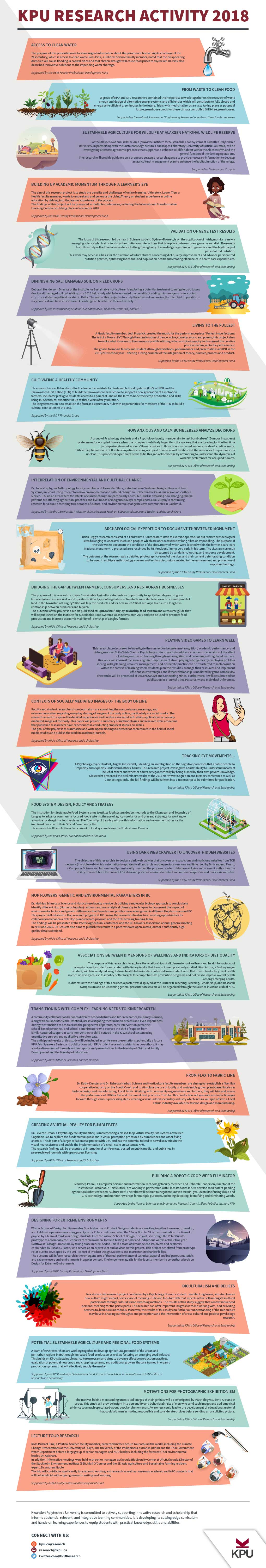 2018 Scholarly Infographic KPU Research