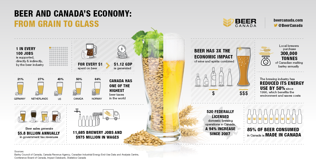Beer Canada: Economic Impact of Beer