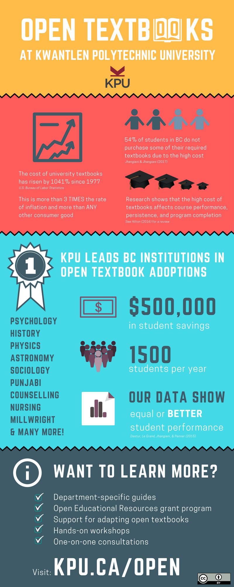 An infographic about KPU's open textbook initiative
